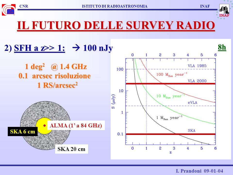 IL FUTURO DELLE SURVEY RADIO