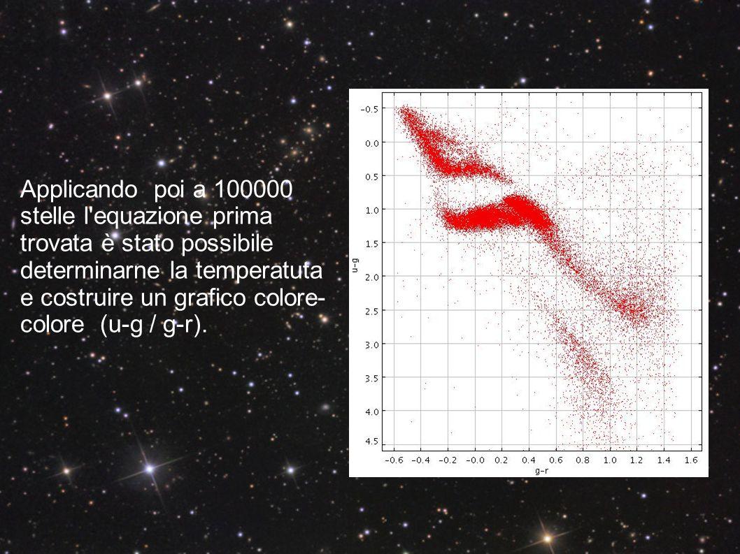 Applicando poi a 100000 stelle l equazione prima trovata è stato possibile determinarne la temperatuta e costruire un grafico colore-colore (u-g / g-r).