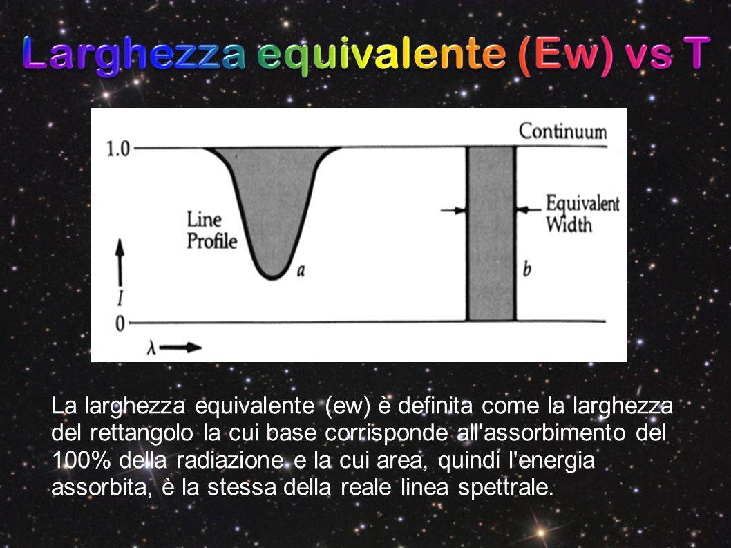 Larghezza equivalente (Ew) vs T