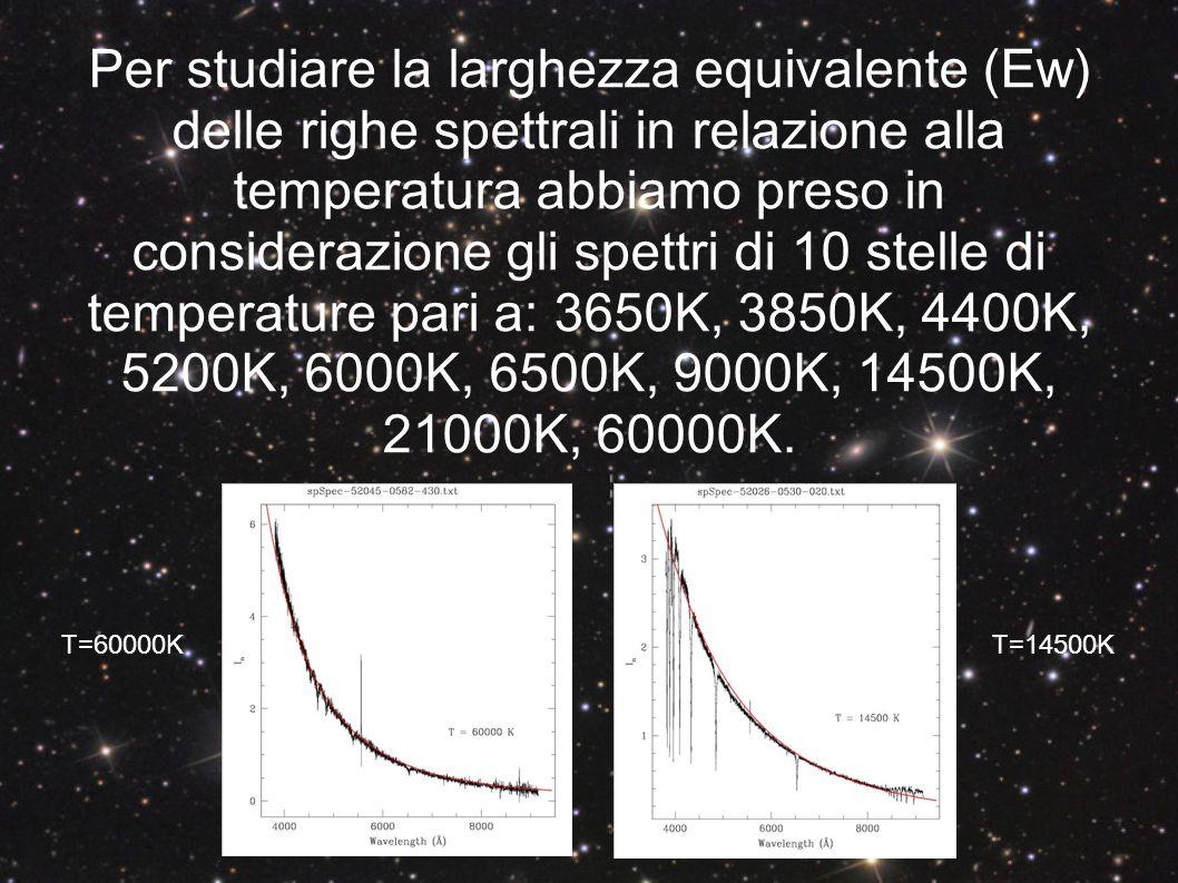 Per studiare la larghezza equivalente (Ew) delle righe spettrali in relazione alla temperatura abbiamo preso in considerazione gli spettri di 10 stelle di temperature pari a: 3650K, 3850K, 4400K, 5200K, 6000K, 6500K, 9000K, 14500K, 21000K, 60000K.