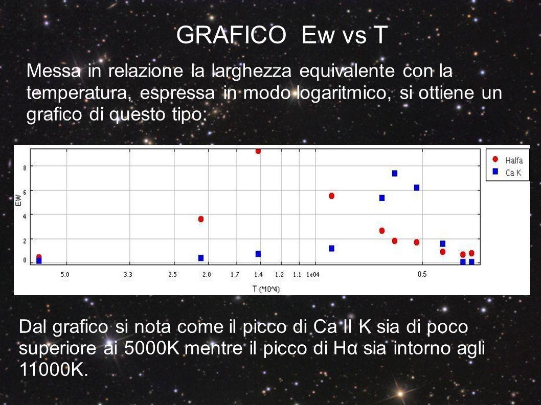 GRAFICO Ew vs T Messa in relazione la larghezza equivalente con la temperatura, espressa in modo logaritmico, si ottiene un grafico di questo tipo: