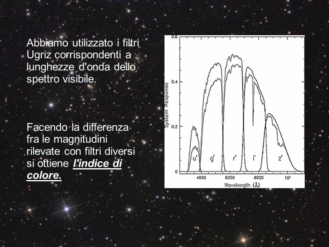 Abbiamo utilizzato i filtri Ugriz corrispondenti a lunghezze d onda dello spettro visibile.