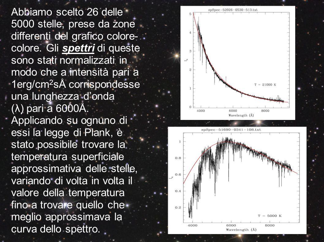 Abbiamo scelto 26 delle 5000 stelle, prese da zone differenti del grafico colore-colore. Gli spettri di queste sono stati normalizzati in modo che a intensità pari a 1erg/cm2sÅ corrispondesse una lunghezza d'onda (λ) pari a 6000Å.