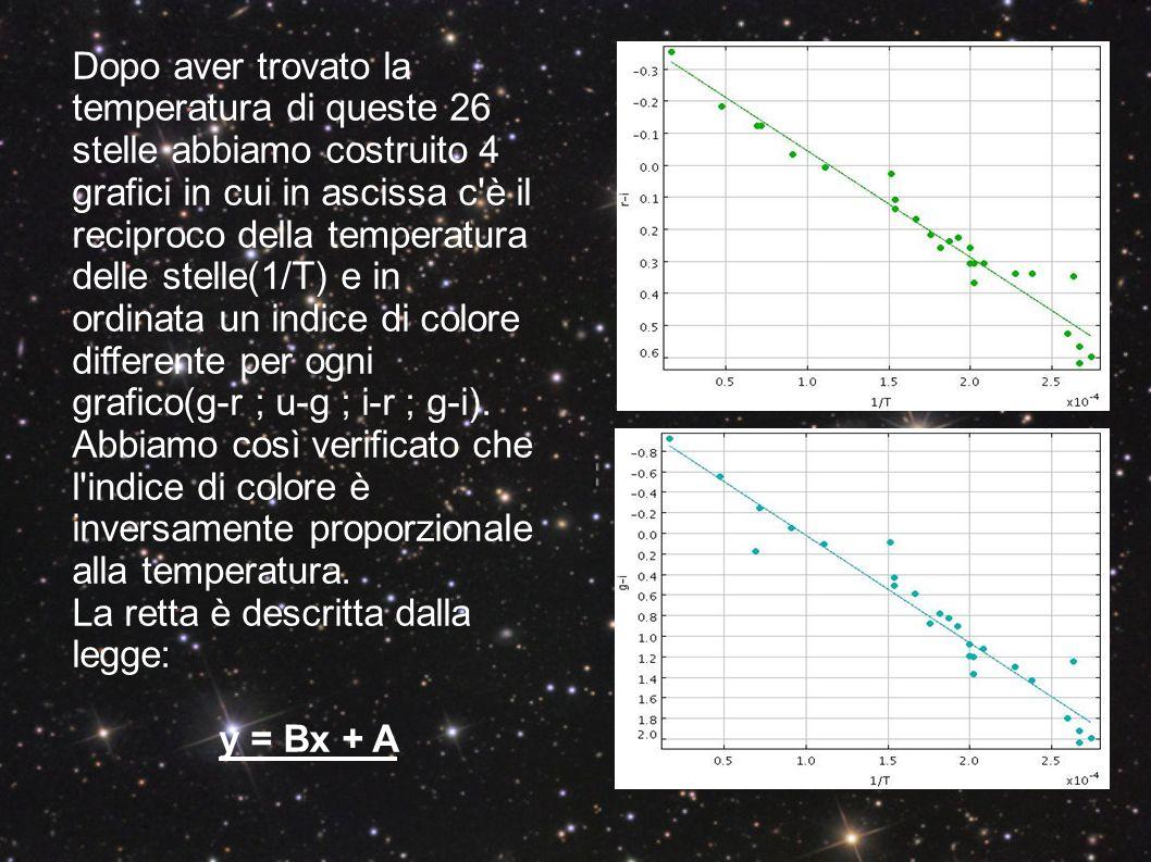Dopo aver trovato la temperatura di queste 26 stelle abbiamo costruito 4 grafici in cui in ascissa c è il reciproco della temperatura delle stelle(1/T) e in ordinata un indice di colore differente per ogni grafico(g-r ; u-g ; i-r ; g-i). Abbiamo così verificato che l indice di colore è inversamente proporzionale alla temperatura.