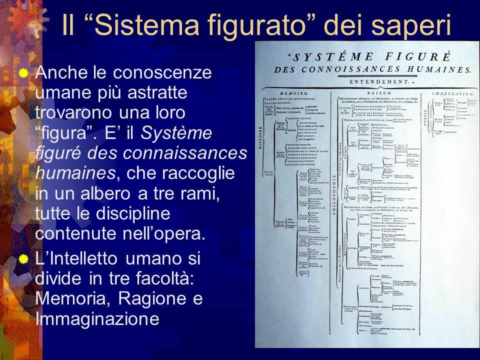 Il Sistema figurato dei saperi