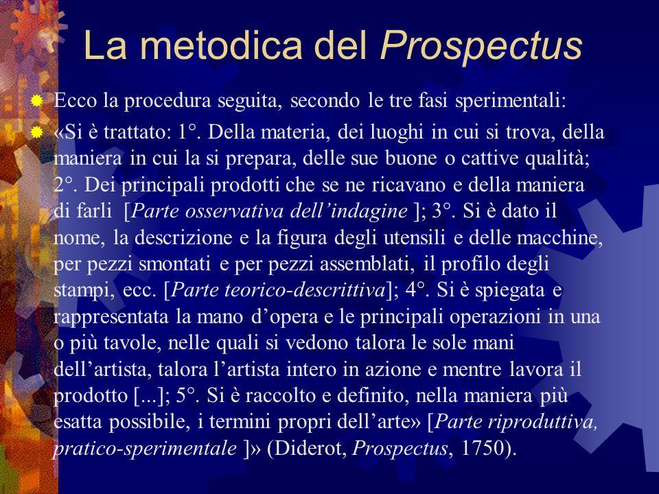 La metodica del Prospectus