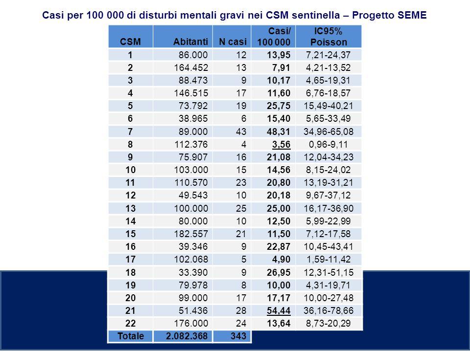 Casi per 100 000 di disturbi mentali gravi nei CSM sentinella – Progetto SEME