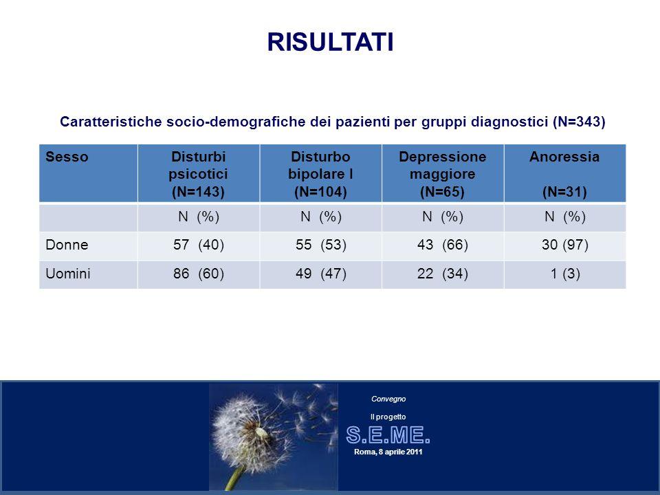 RISULTATI Caratteristiche socio-demografiche dei pazienti per gruppi diagnostici (N=343) Sesso. Disturbi psicotici.