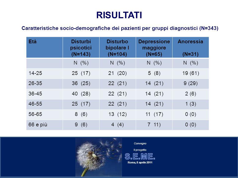 RISULTATI Caratteristiche socio-demografiche dei pazienti per gruppi diagnostici (N=343) Età. Disturbi psicotici.