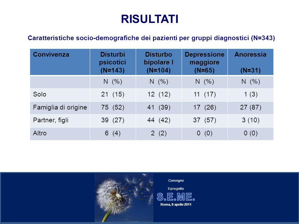 RISULTATI Caratteristiche socio-demografiche dei pazienti per gruppi diagnostici (N=343) Convivenza.