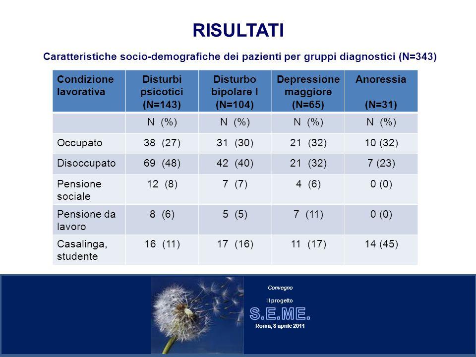 RISULTATI Caratteristiche socio-demografiche dei pazienti per gruppi diagnostici (N=343) Condizione lavorativa.