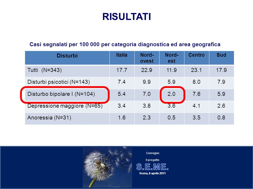 RISULTATI Casi segnalati per 100 000 per categoria diagnostica ed area geografica. Disturbi. Italia.