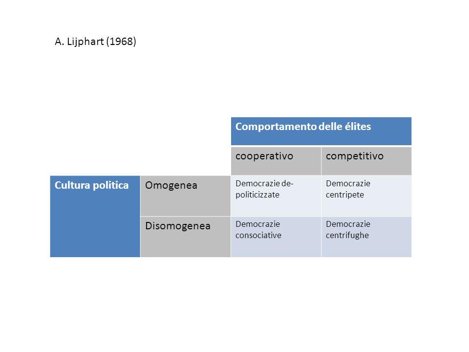 Comportamento delle élites cooperativo competitivo Cultura politica
