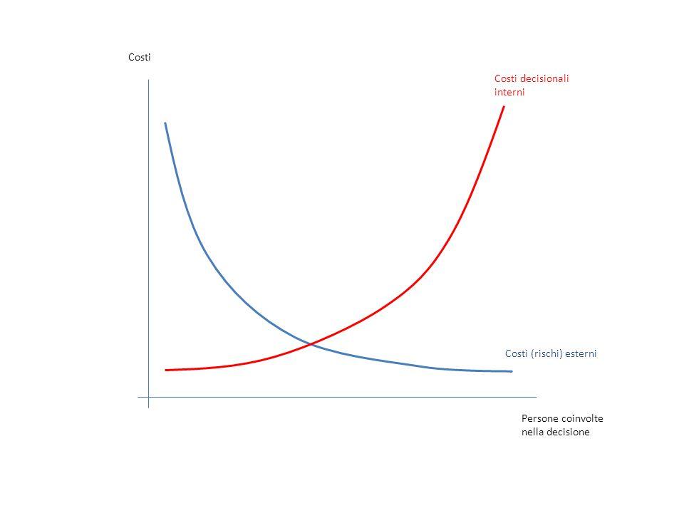 Costi Costi decisionali interni Costi (rischi) esterni Persone coinvolte nella decisione
