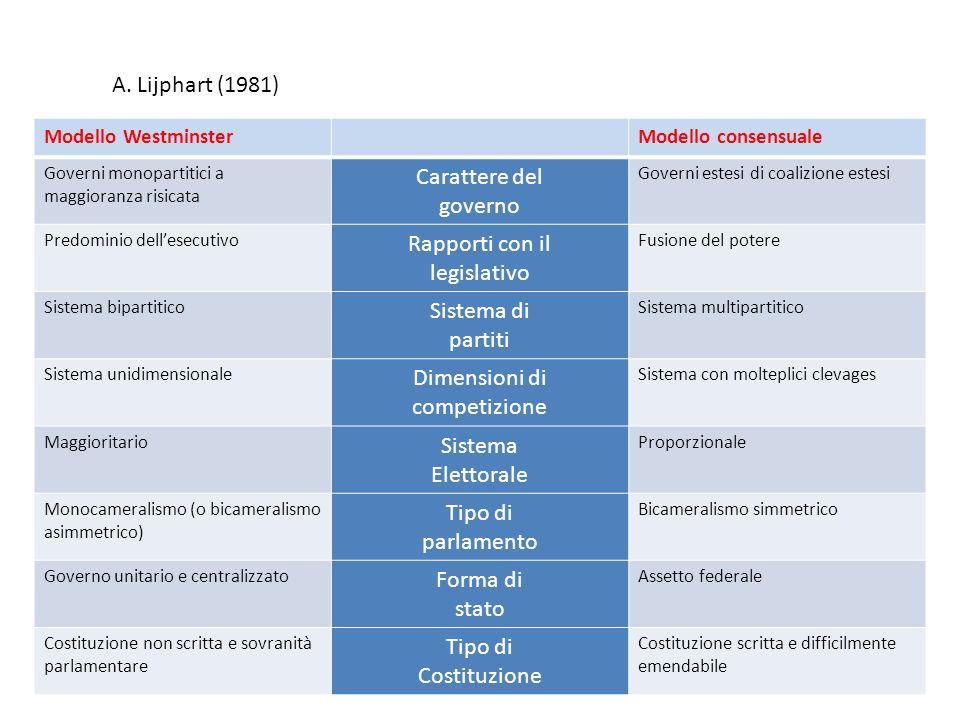 A. Lijphart (1981) Carattere del governo Rapporti con il legislativo