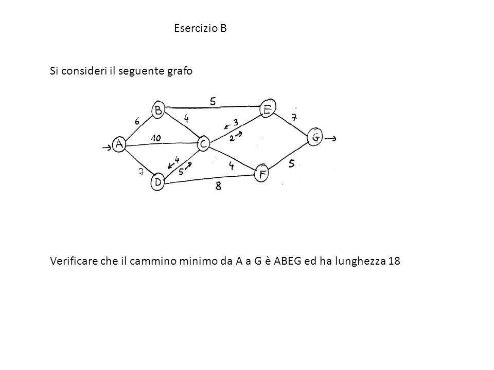 Esercizio B Si consideri il seguente grafo.