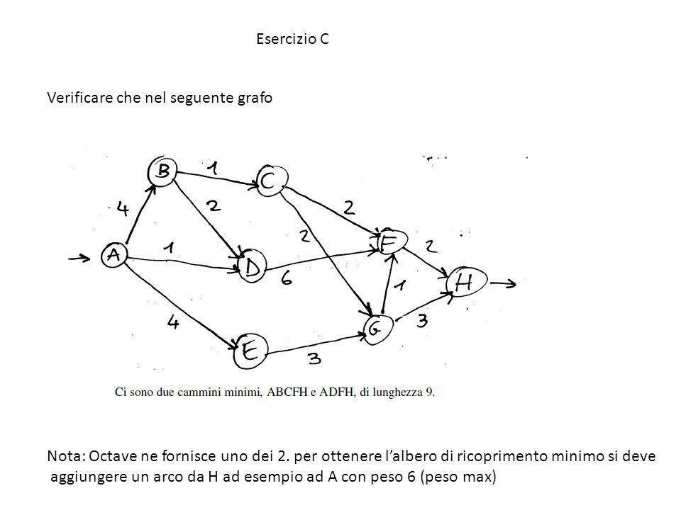 Esercizio C Verificare che nel seguente grafo. Nota: Octave ne fornisce uno dei 2. per ottenere l'albero di ricoprimento minimo si deve.