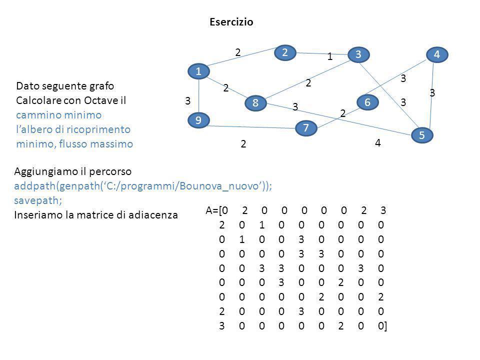 Esercizio 1. 9. 2. 7. 5. 3. 8. 6. 4. Dato seguente grafo.