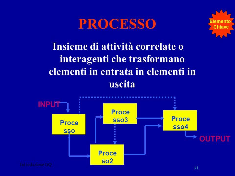 Elemento Chiave. PROCESSO. Insieme di attività correlate o interagenti che trasformano elementi in entrata in elementi in uscita.