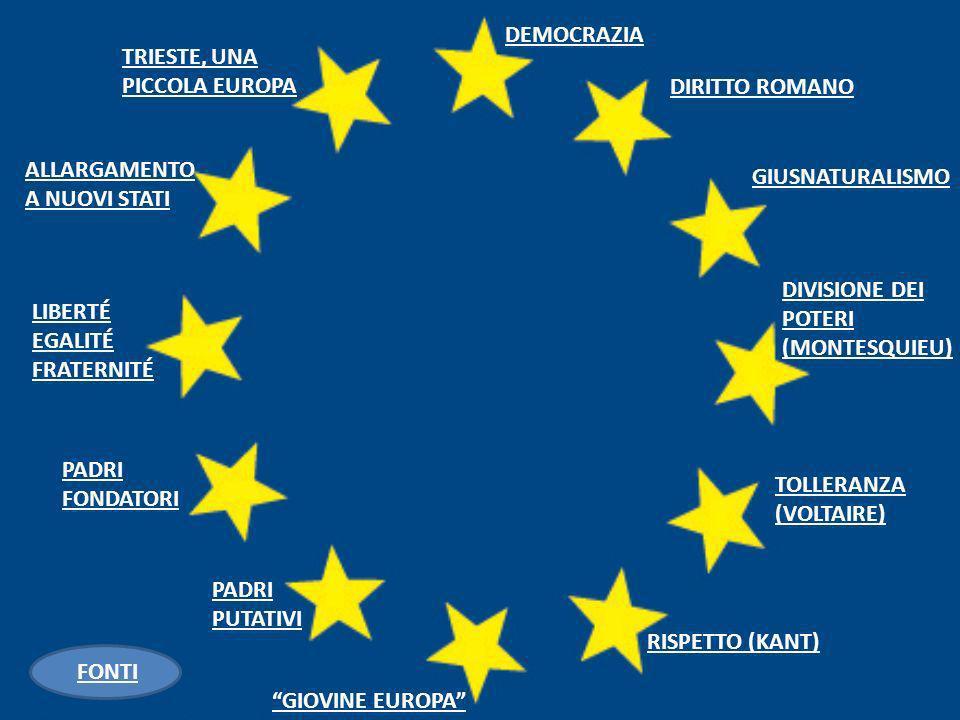 DEMOCRAZIA TRIESTE, UNA PICCOLA EUROPA. DIRITTO ROMANO. ALLARGAMENTO A NUOVI STATI. GIUSNATURALISMO.