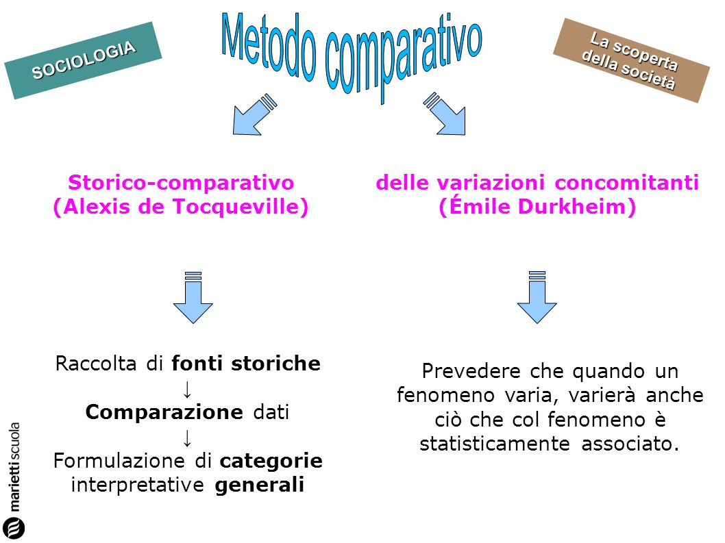 Metodo comparativo Storico-comparativo (Alexis de Tocqueville)