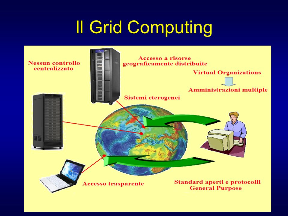 Il Grid Computing
