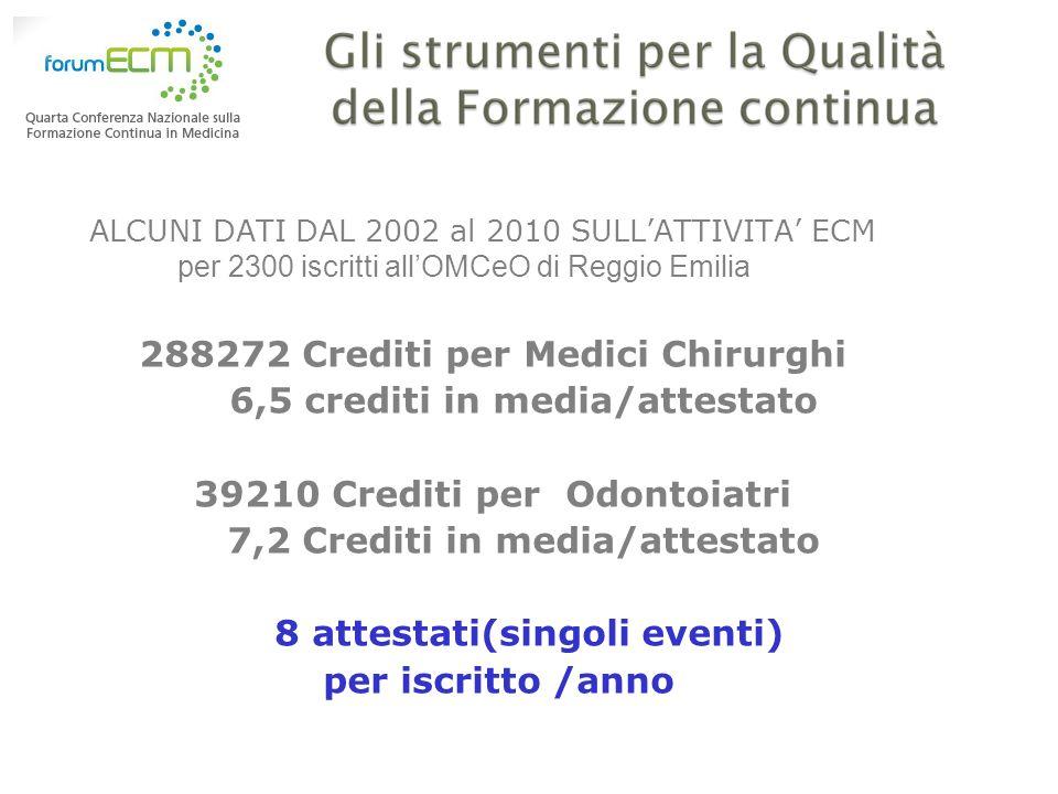 288272 Crediti per Medici Chirurghi 6,5 crediti in media/attestato