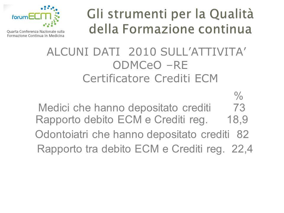 ALCUNI DATI 2010 SULL'ATTIVITA' ODMCeO –RE Certificatore Crediti ECM
