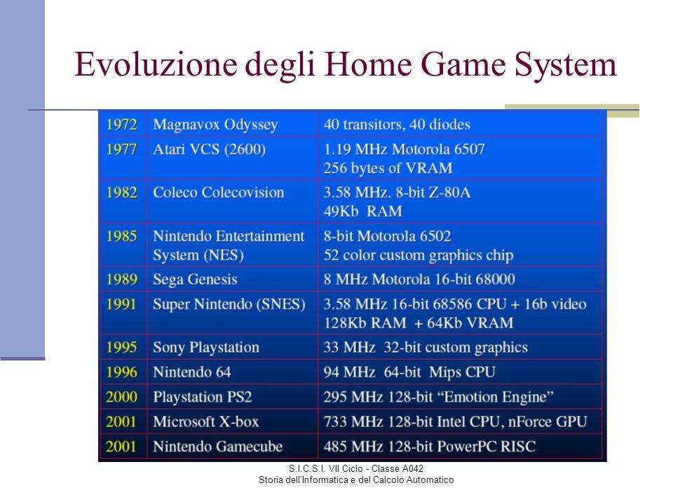 Evoluzione degli Home Game System