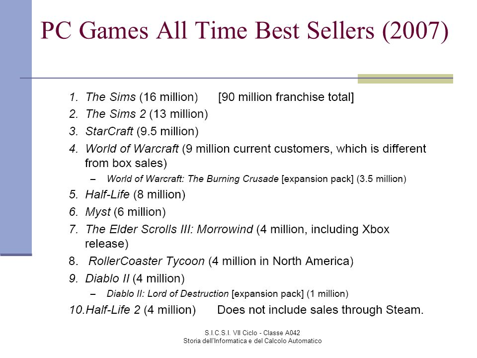 PC Games All Time Best Sellers (2007)