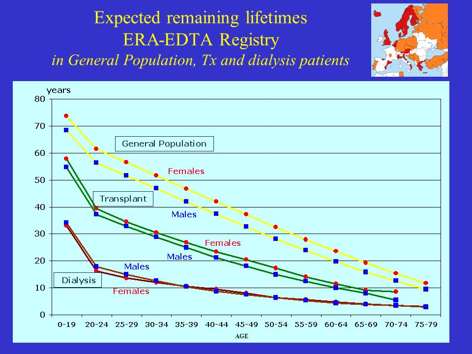 Expected remaining lifetimes ERA-EDTA Registry in General Population, Tx and dialysis patients