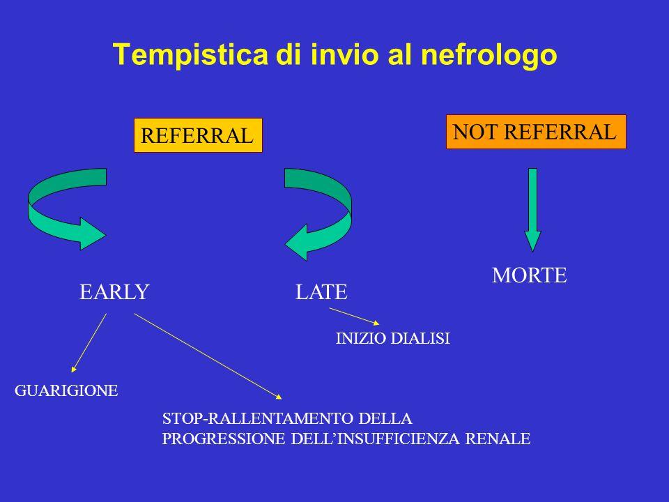 Tempistica di invio al nefrologo