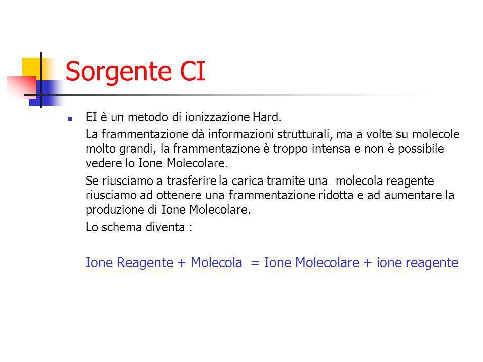 Sorgente CI Ione Reagente + Molecola = Ione Molecolare + ione reagente