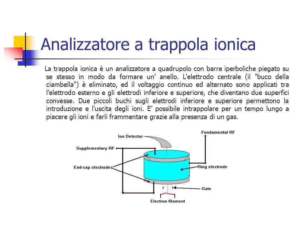 Analizzatore a trappola ionica