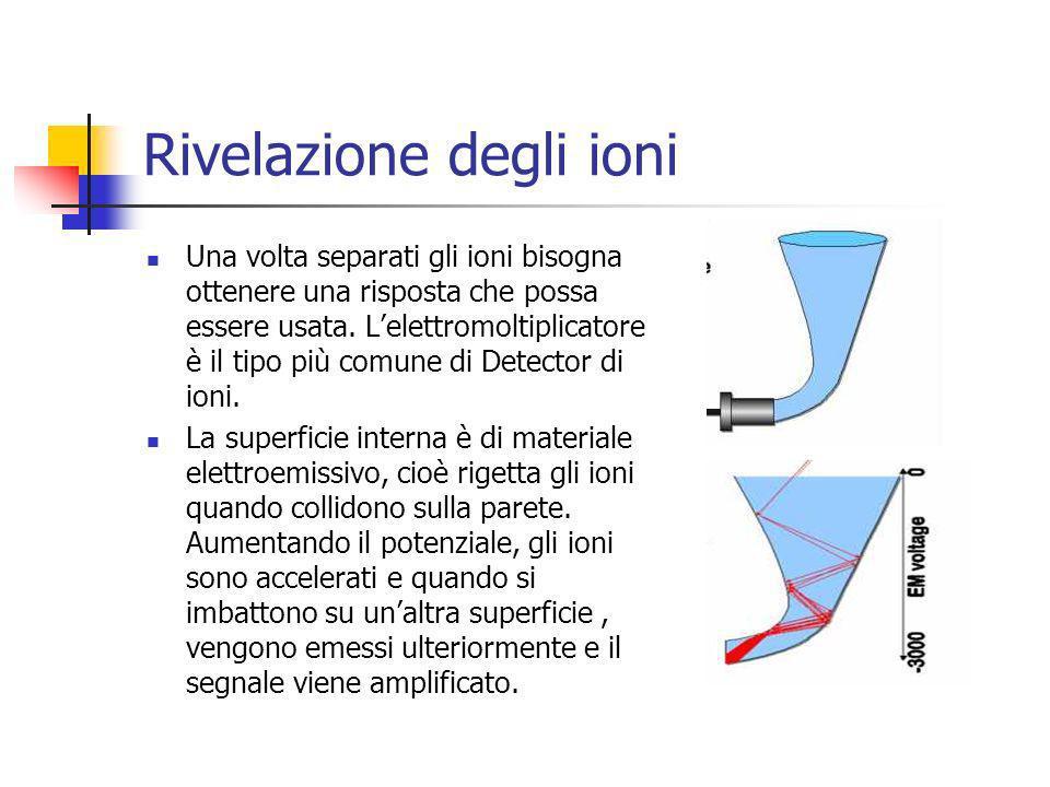 Rivelazione degli ioni