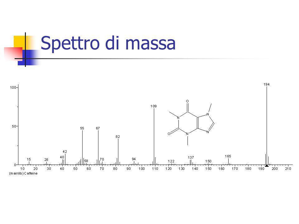 Spettro di massa