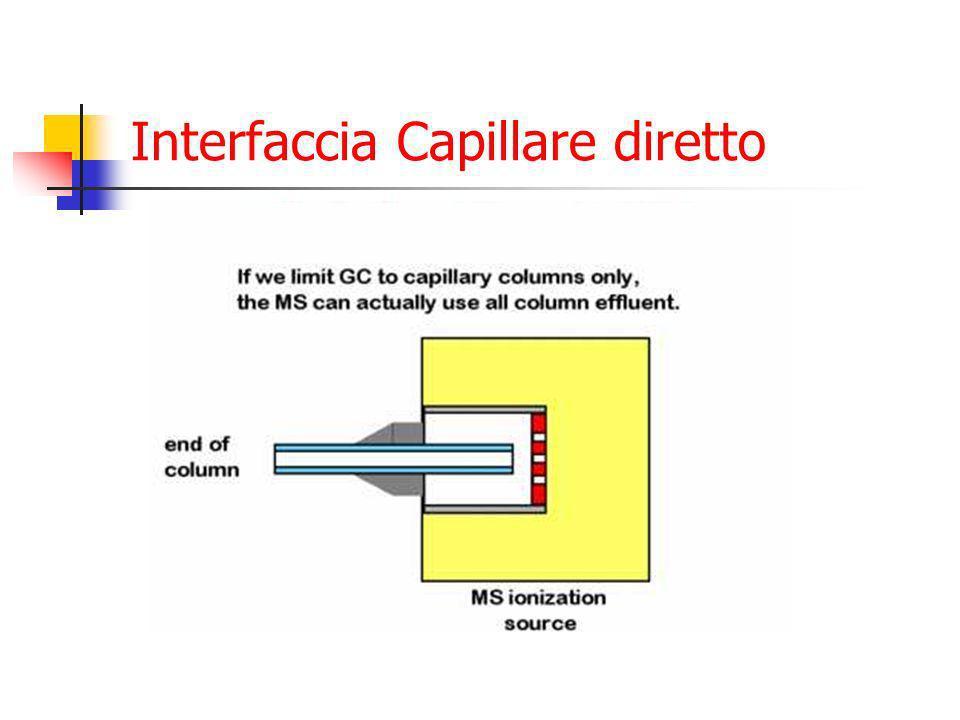 Interfaccia Capillare diretto