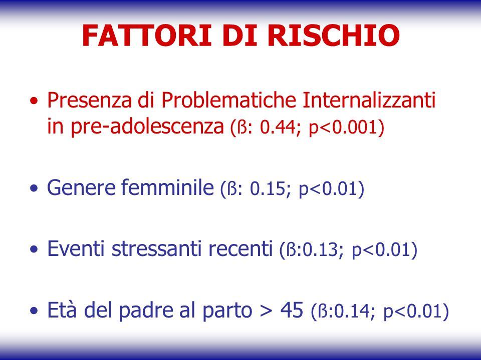 FATTORI DI RISCHIOPresenza di Problematiche Internalizzanti in pre-adolescenza (ß: 0.44; p<0.001) Genere femminile (ß: 0.15; p<0.01)