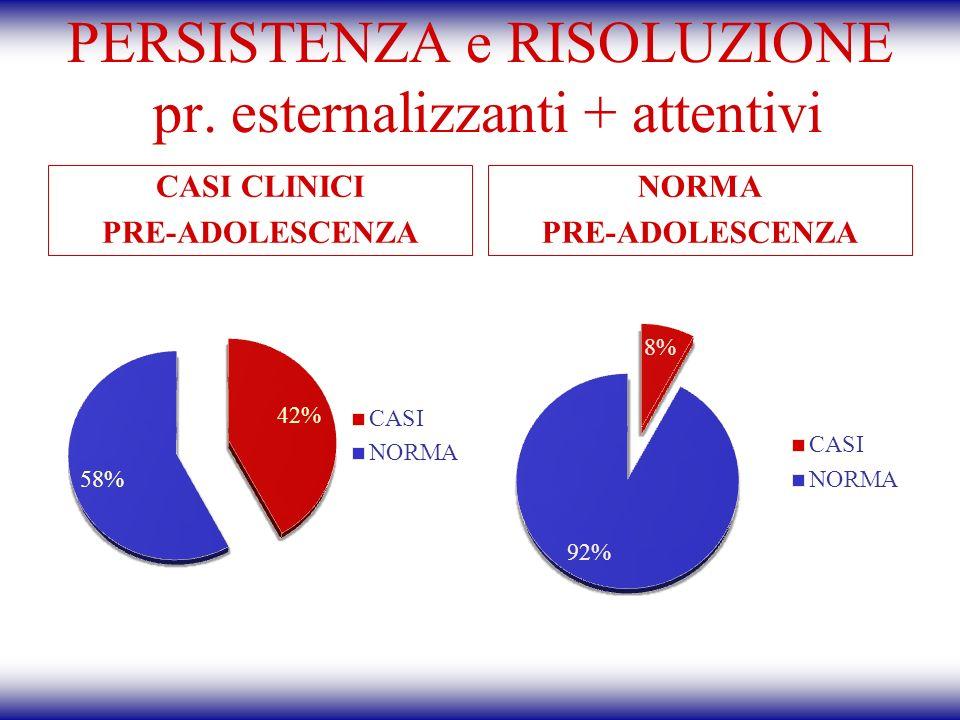 PERSISTENZA e RISOLUZIONE pr. esternalizzanti + attentivi