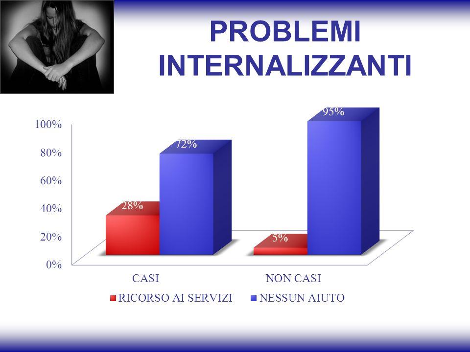 PROBLEMI INTERNALIZZANTI