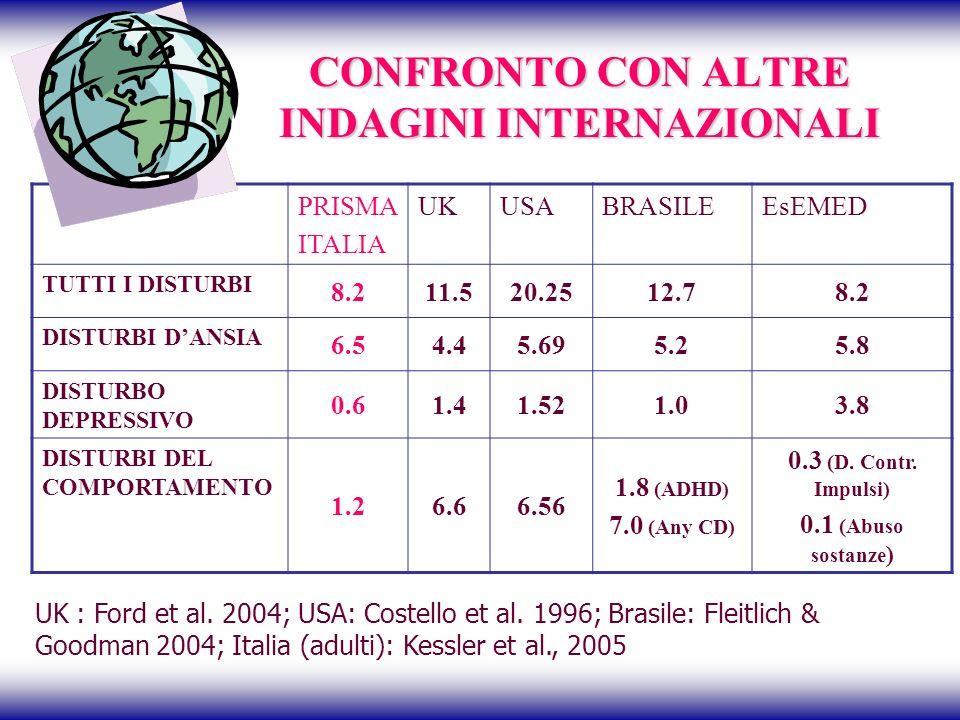 CONFRONTO CON ALTRE INDAGINI INTERNAZIONALI
