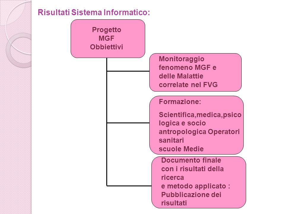 Risultati Sistema Informatico: