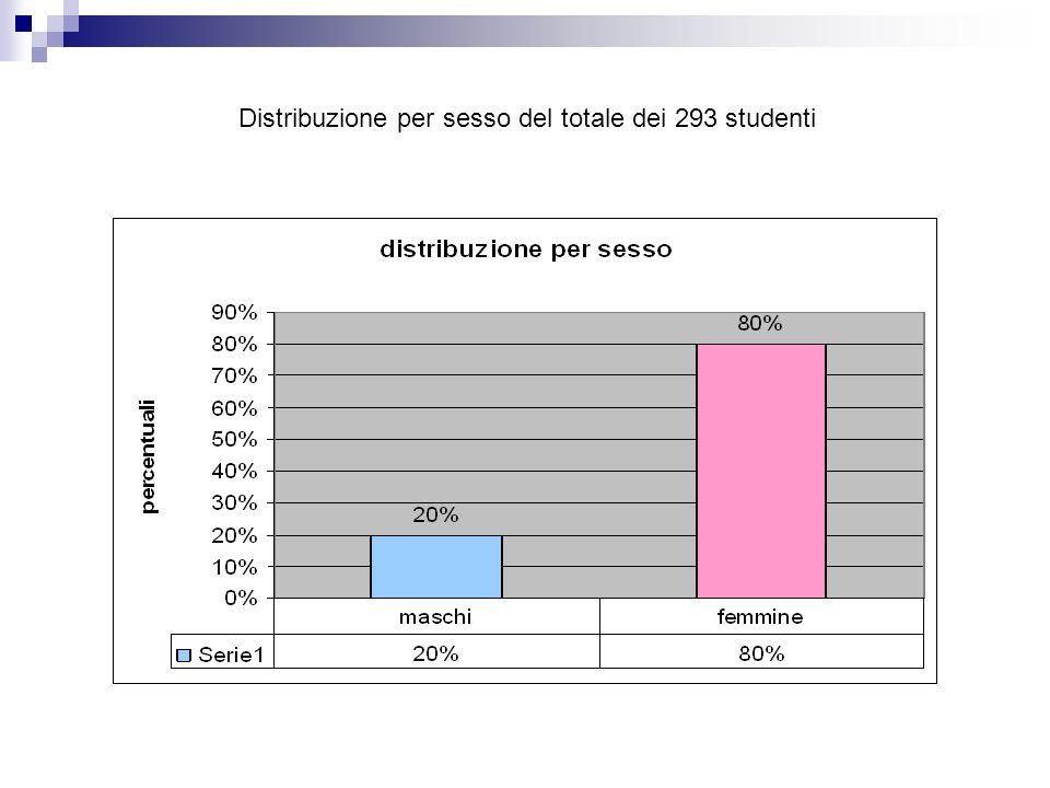 Distribuzione per sesso del totale dei 293 studenti