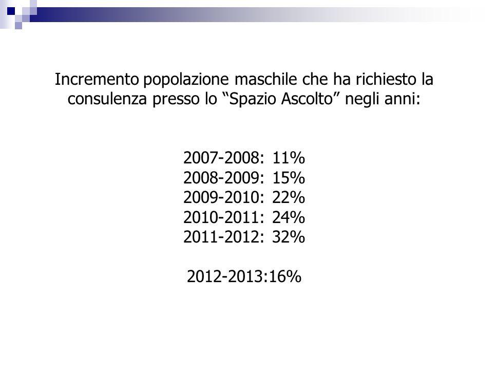 Incremento popolazione maschile che ha richiesto la consulenza presso lo Spazio Ascolto negli anni:
