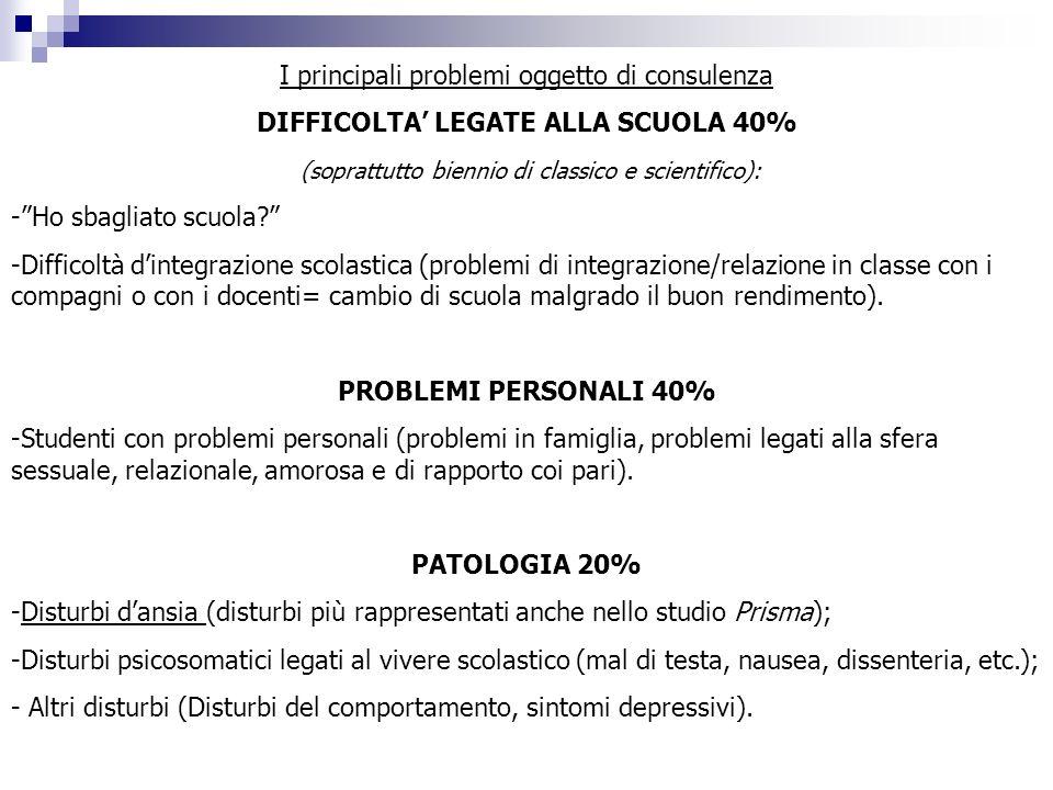 DIFFICOLTA' LEGATE ALLA SCUOLA 40%