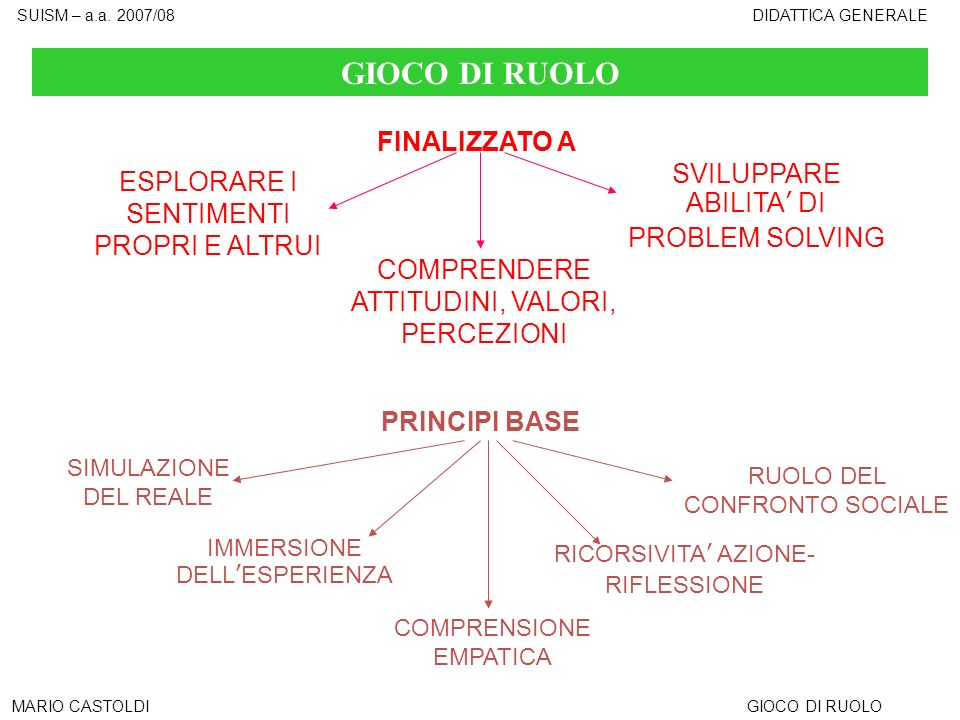 GIOCO DI RUOLO FINALIZZATO A SVILUPPARE ABILITA' DI PROBLEM SOLVING