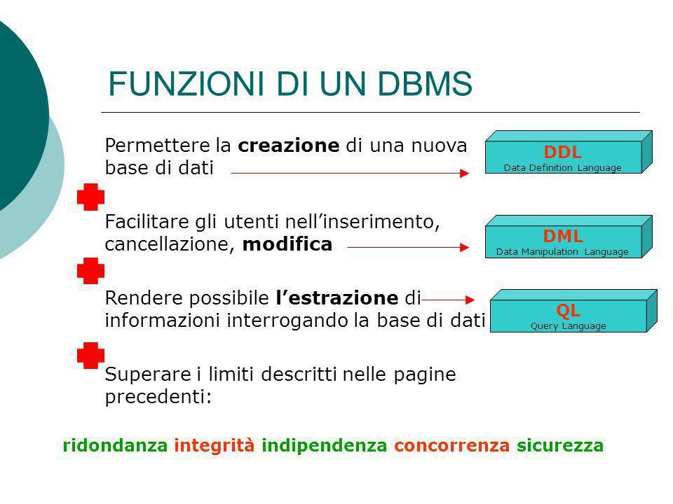 FUNZIONI DI UN DBMS Permettere la creazione di una nuova base di dati