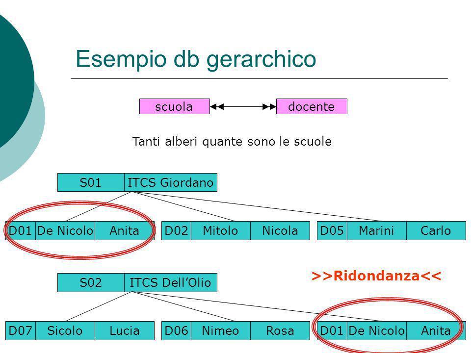 Esempio db gerarchico >>Ridondanza<< scuola docente