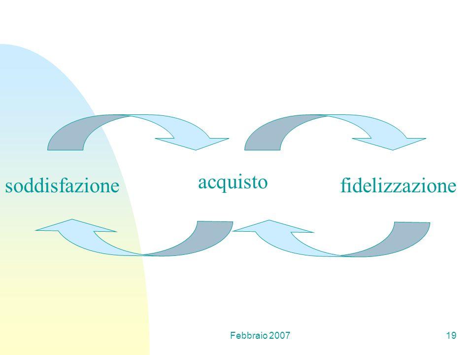 acquisto soddisfazione fidelizzazione Febbraio 2007