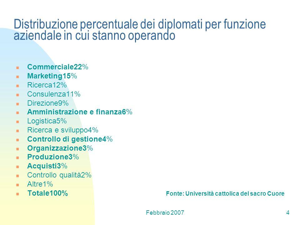 Distribuzione percentuale dei diplomati per funzione aziendale in cui stanno operando